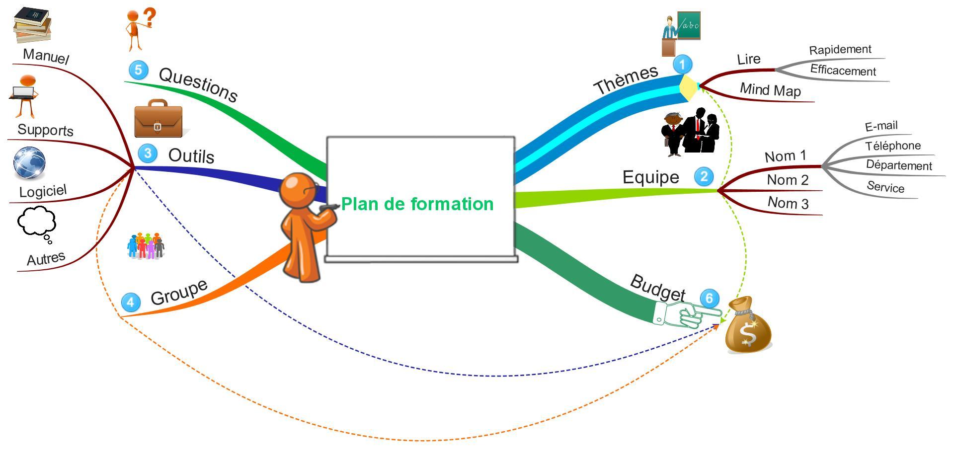Mind Map plan de formation